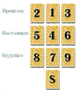 Расклад Таро Десять карт